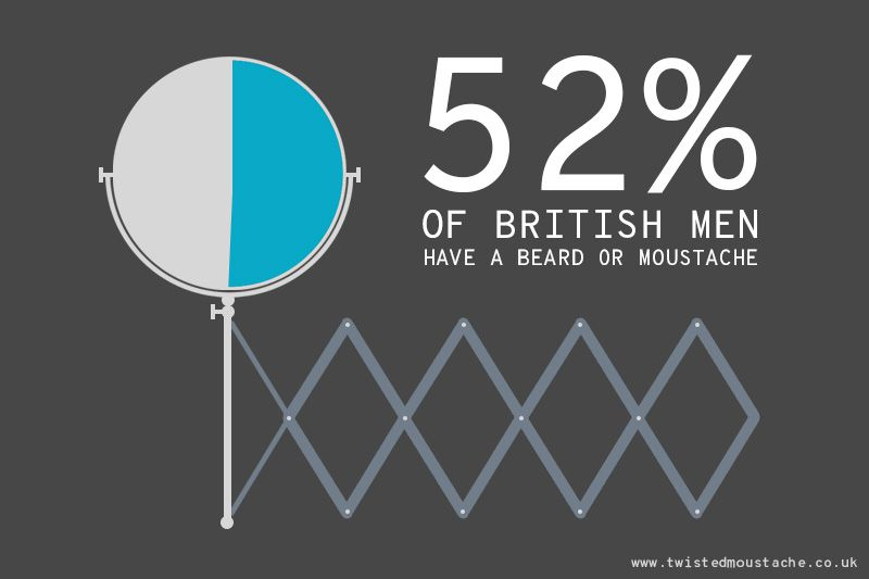 52% of British men now have either a beard or a moustache